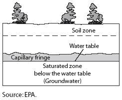 Water Table Definition by Water Table Financial Definition Of Water Table