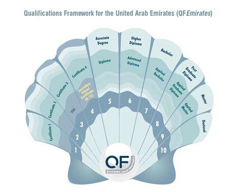 emirates qualification framework unesco unevoc world tvet database