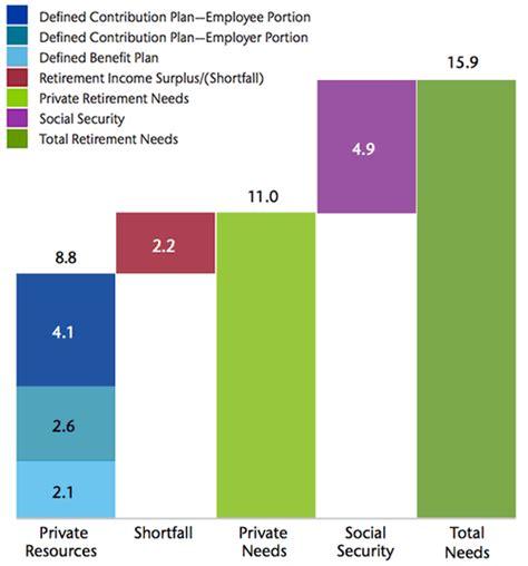 comfortable retirement budget comfortable retirement saving 11 times working income