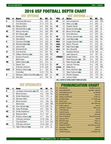 ncaa football 14 roster download ncaa football 14 2016 17 roster update ps3 page 564