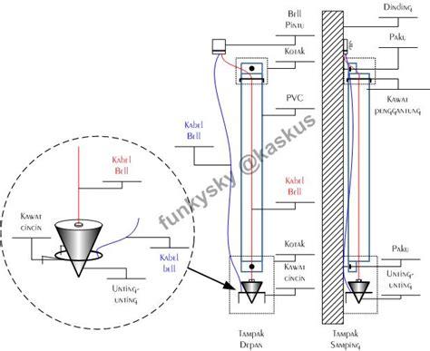 Alat Pres Plastik Cirebon cara membuat sinyal deteksi gempa bumi dengan mudah