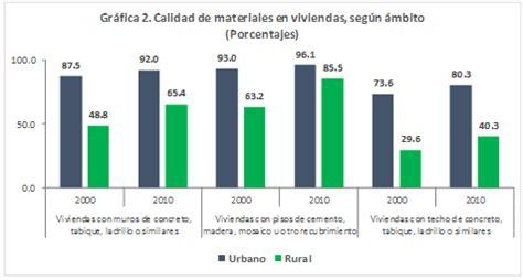 porcentaje de aumento en inmuebles 2016 porcentaje en incremento para arrendamiento porcentaje de