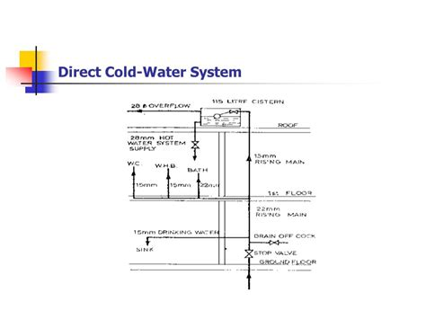 cold water system diagram lesson one ppt