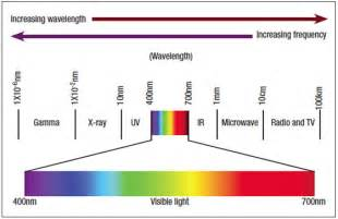 wavelength and color color wavelengths chart search origins of color