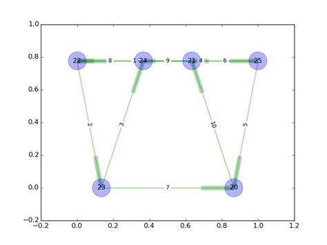 networkx layout spectral layout visualizing networks with python and networkx