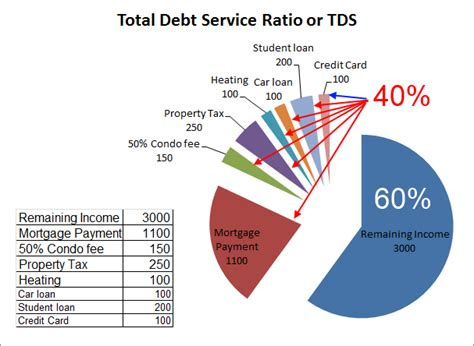 what is the debt ratio for buying a house debt ratio the right way to look at it canadian