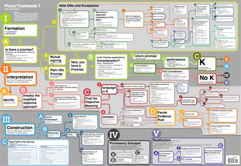 contract flowchart contracts picjur
