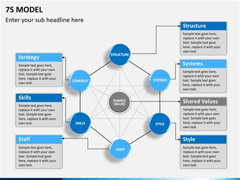 McKinsey 7S Model PowerPoint Template   SketchBubble