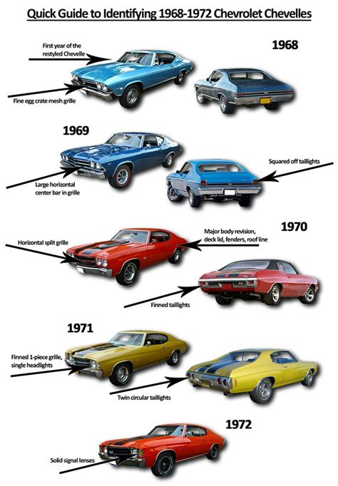 great cars a field guide to classic models from 1950 to 1970 books 1000 ideas about chevelle ss on chevy