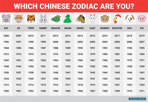 5 Calendar Years Meaning Happy New Year This Is What The Zodiac