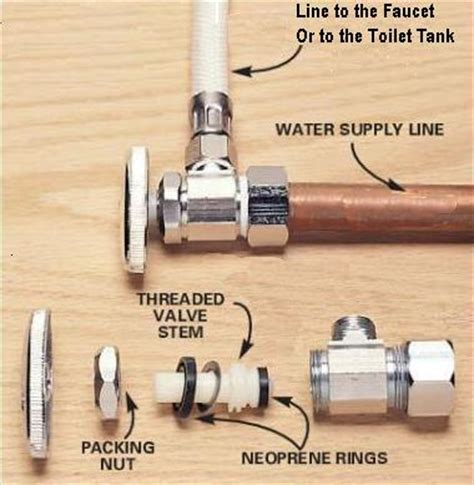 How To Change Shut Valve Sink how do i install a washer in a sink shut valve