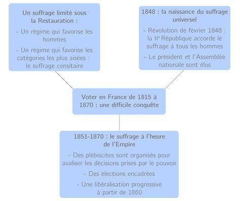 libro france since 1815 second voter en france de 1815 224 1870 une difficile conqu 234 te cours histoire kartable