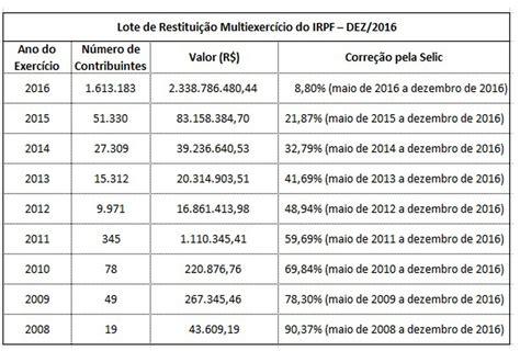 consulta processamento imposto renda 2016 receita libera consulta ao 7 186 lote do imposto de renda