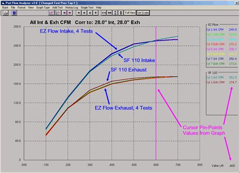 cylinder head flow bench performance trends
