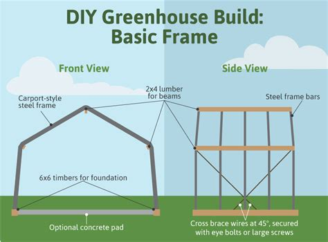 Types Of Foundations For Houses how to build a greenhouse fix com
