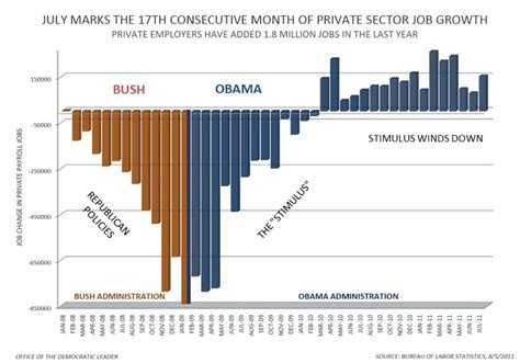 job creation bush vs obama national review the 2012 presidential election page 45 dvd talk forum