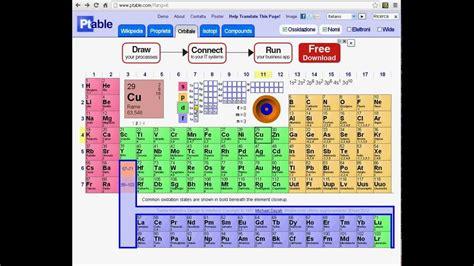 tavola periodica numeri ossidazione tavola periodica dinamica