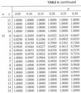 P Table Cumulative Binomial Probabilities Stat 414 415