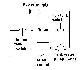 Sensor To Automate Motor Switching On And Off
