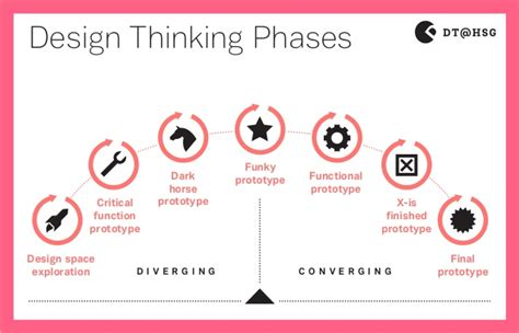 design method is design thinking method sticker 2014