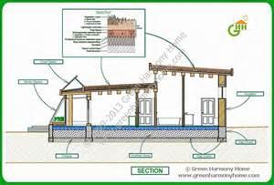 one story passive solar house plans