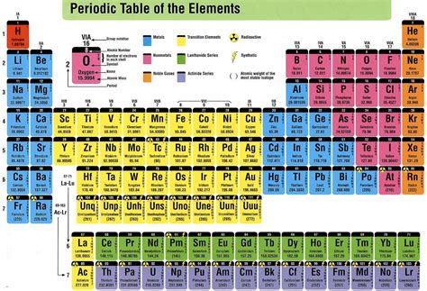 Perotic Table by Periodic Table Of Elements