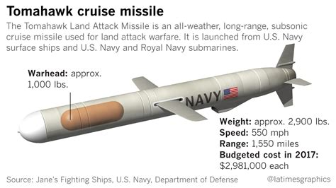 china increases its missile forces while opposing u s u s opens new military front in syria launching cruise