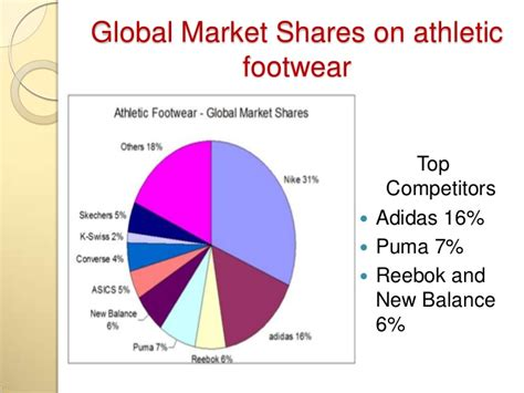 athletic shoe market team x product research