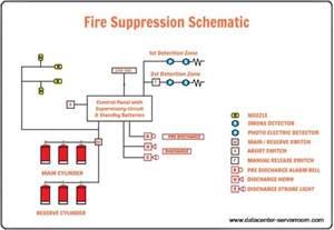data center fire suppression systems fm 200 system design