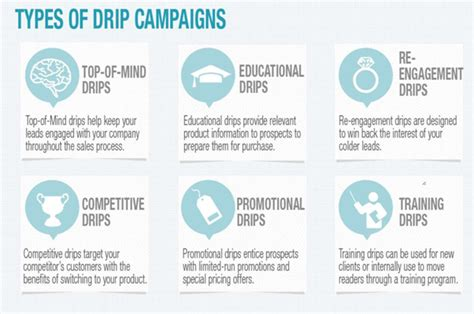 drip marketing caign template how to write absolutely irresistible drip caign emails