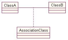 membuat flowchart dengan rational rose ict notes tutorial rational rose membuat diagram kelas