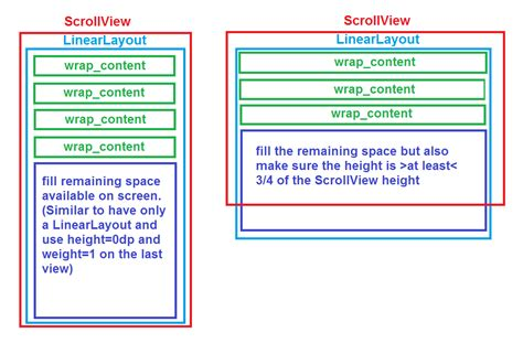 android layout expand to fill space android linearlayout in scrollview make last child have