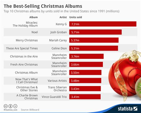 chart the best selling christmas albums statista