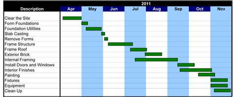 step 2 developing a project schedule