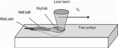 Schematic Diagram Of The Sample During The Laser Welding