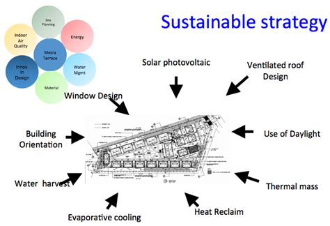 design concept green building sustainable design assessment eag consulting sustainable