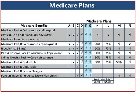 medicare supplemental plans cost medicare supplement plans 2018 medigap plans guide