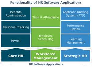 top human resources hr software 2017 reviews pricing
