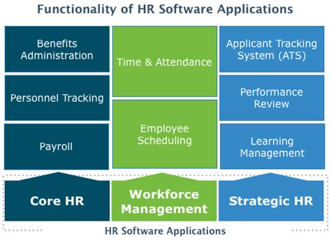 Top Human Resources Hr Software 2018 Reviews Pricing