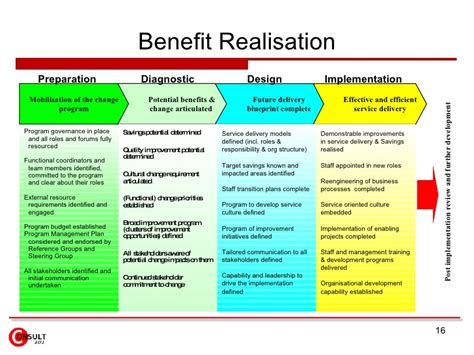 benefits realization plan template 20 images of benefits realization plan template gieday