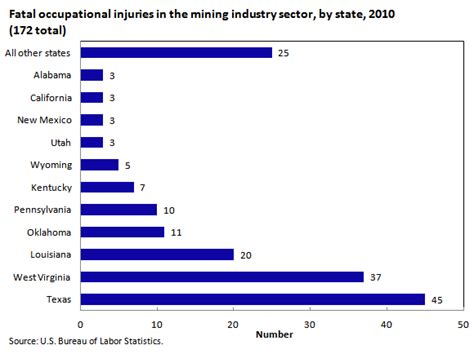 Total Number Of Mba Program In Utah Statistics by Injuries Illnesses And Fatal Injuries In Mining In 2010