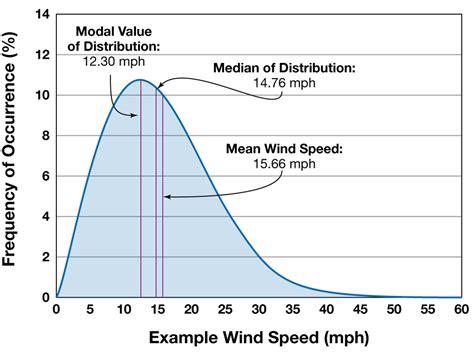 indonesia design wind speed exle wind speed distribution home power magazine