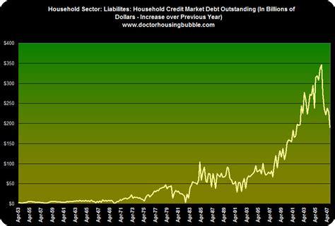 doctor housing bubble household debt 187 dr housing bubble blog