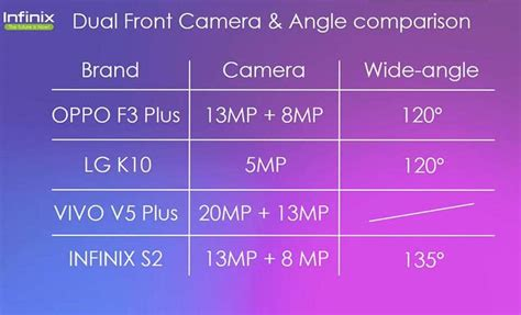 Ready Oppo F3 Plus infinix s2 pro ready to challenge oppo f3 plus and vivo v5