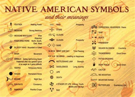 native pattern meaning native symbols first nations pinterest native