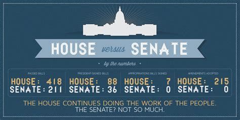 House And Senate by House Versus Senate By The Numbers Gop Gov