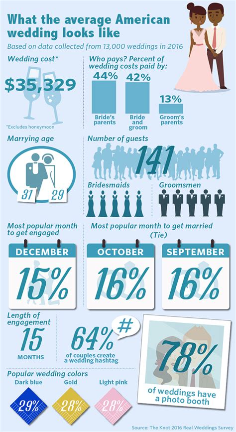 average wedding cost in mn 2016 what the average american wedding looks like and costs marketwatch