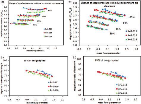 javascript pattern constants figure 5 a variation of impeller pressure ratio for