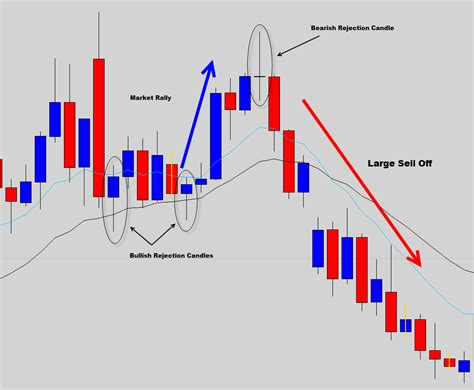 best forex trading signals the best forex signals price action trading patterns