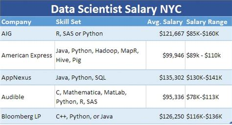 Salary After Mba In Biotechnology by Data Scientist Salary Report Of 100 Top Tech Companies